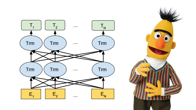 Deep Learning on Unstructured Text using BERT and Tensorflow